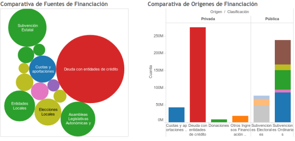Datos de 2011. Fuente: Tribunal de Cuentas